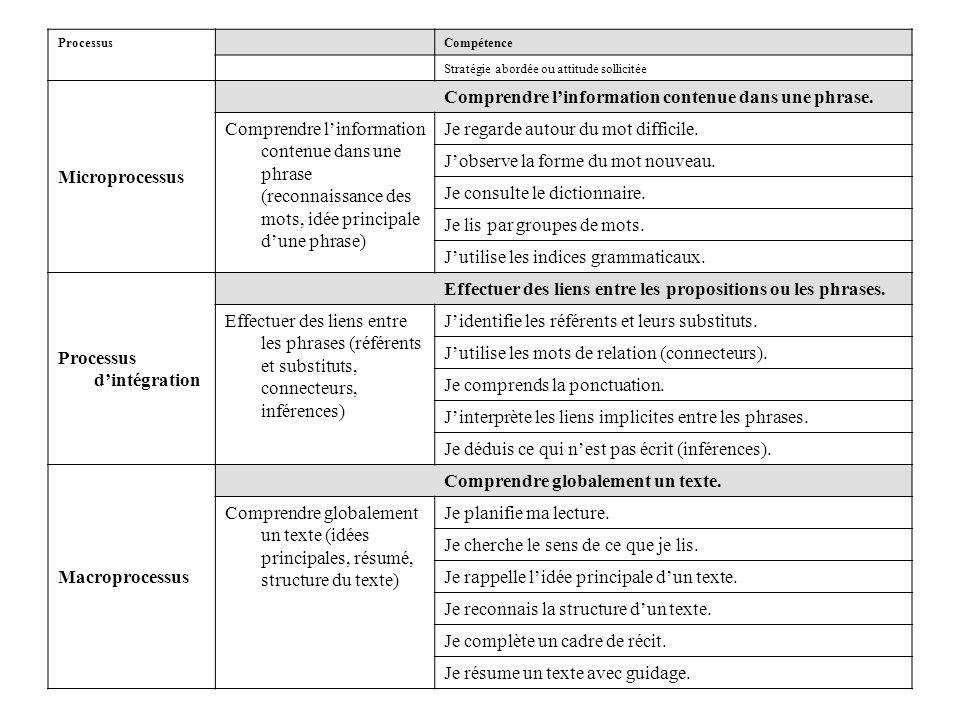 ProcessusCompétence Stratégie abordée ou attitude sollicitée Microprocessus Comprendre l'information contenue dans une phrase. Comprendre l'informatio