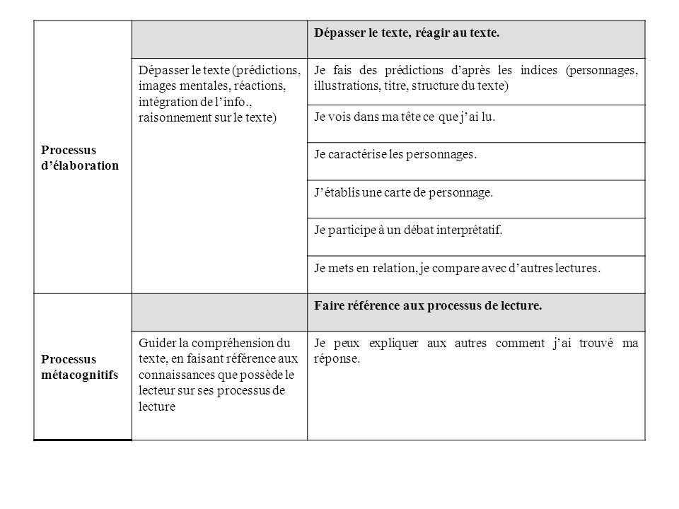 Processus d'élaboration Dépasser le texte, réagir au texte. Dépasser le texte (prédictions, images mentales, réactions, intégration de l'info., raison