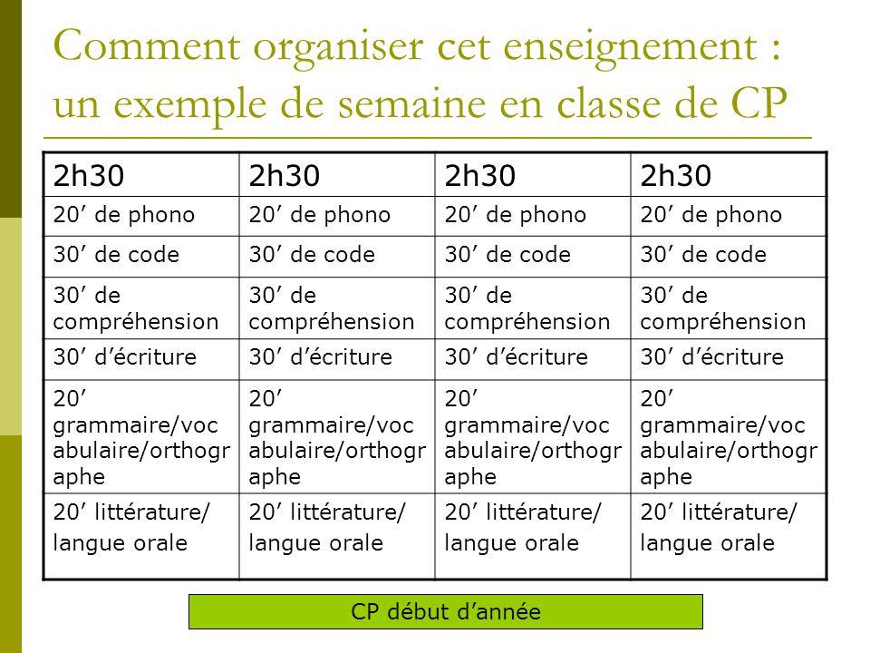 Comment organiser cet enseignement : un exemple de semaine en classe de CP 2h30 20' de phono 30' de code 30' de compréhension 30' d'écriture 20' gramm