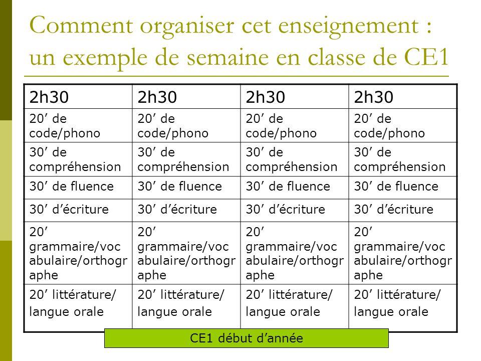 Comment organiser cet enseignement : un exemple de semaine en classe de CE1 2h30 20' de code/phono 30' de compréhension 30' de fluence 30' d'écriture