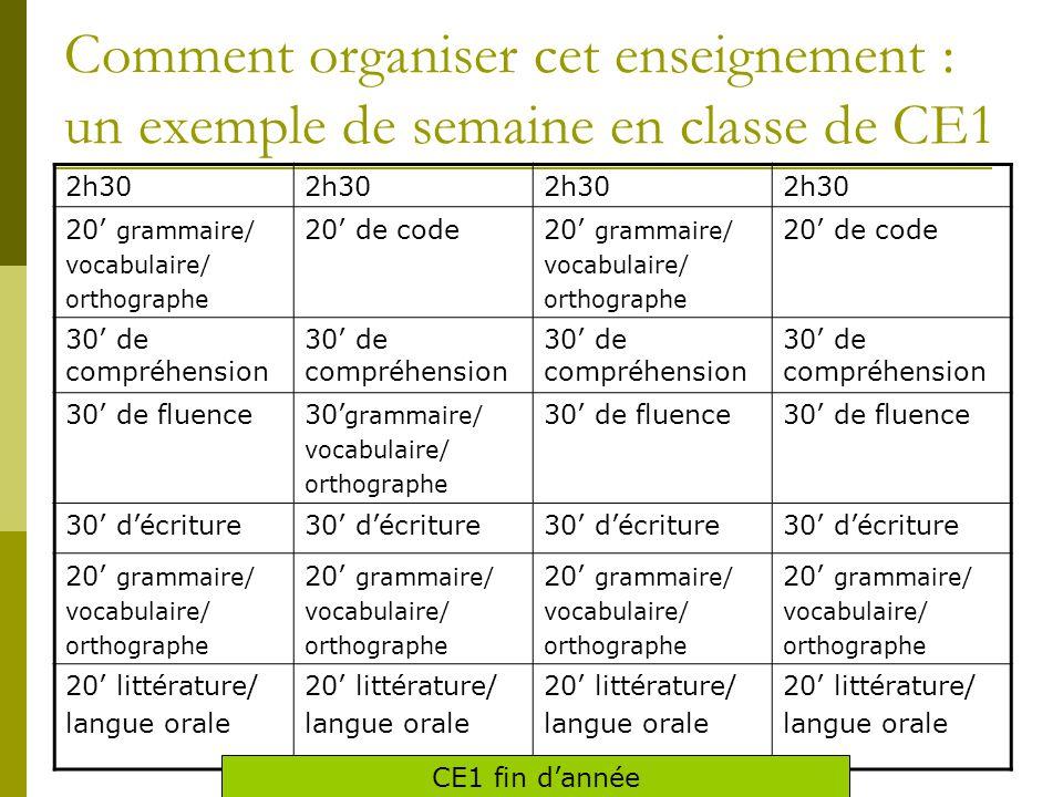 Comment organiser cet enseignement : un exemple de semaine en classe de CE1 2h30 20' grammaire/ vocabulaire/ orthographe 20' de code20' grammaire/ vocabulaire/ orthographe 20' de code 30' de compréhension 30' de fluence30' grammaire/ vocabulaire/ orthographe 30' de fluence 30' d'écriture 20' grammaire/ vocabulaire/ orthographe 20' grammaire/ vocabulaire/ orthographe 20' grammaire/ vocabulaire/ orthographe 20' grammaire/ vocabulaire/ orthographe 20' littérature/ langue orale 20' littérature/ langue orale 20' littérature/ langue orale 20' littérature/ langue orale CE1 fin d'année