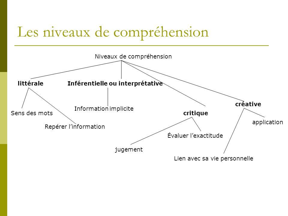 Les niveaux de compréhension Niveaux de compréhension Inférentielle ou interprétativelittérale créative critique Information implicite Repérer l'infor