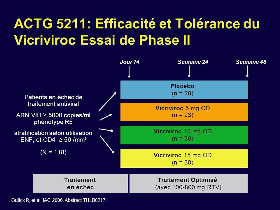 *vs placebo.ACTG 5211: Réduction moyenne de Charge virale à 24 semaines (ITT) Gulick R, et al.