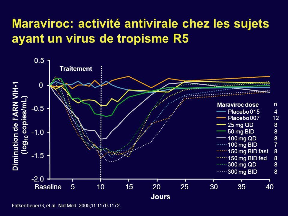 Utilisation du maraviroc chez les patients en échec non R5 exclusifs  Les virus HIV X4 ou à tropisme mixte ou double (R5 X4) sont associés à une baisse rapide des CD4 et à la progression clinique mais relation causale non démontrée  Craintes de l'émergence de virus à tropisme X4 chez les patients ayant un virus à tropisme mixte et traités par anti- CCR5  Etude évaluant maraviroc contre placebo avec traitement optimisé chez des patients en échecs des trois classes et ayant un virus à tropisme mixte ou indéterminé Mayer H, et al.