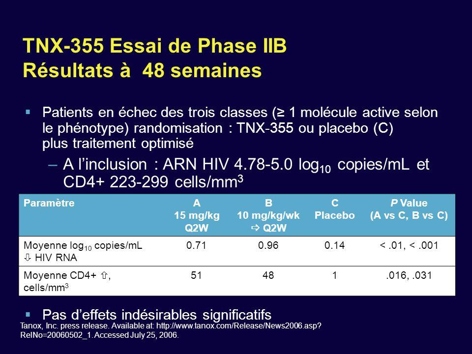 TNX-355 Essai de Phase IIB Résultats à 48 semaines  Patients en échec des trois classes (≥ 1 molécule active selon le phénotype) randomisation : TNX-