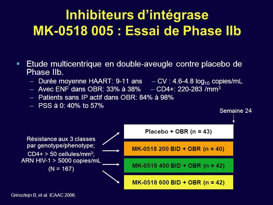 Inhibiteurs d'intégrase MK-0518 005 : Essai de Phase IIb  Etude multicentrique en double-aveugle contre placebo de Phase IIb. –Durée moyenne HAART: 9