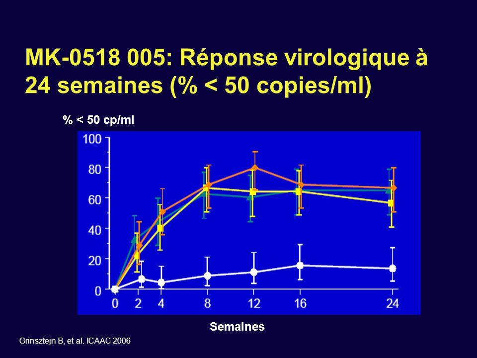 MK-0518 005: Réponse virologique à 24 semaines (% < 50 copies/ml) Grinsztejn B, et al. ICAAC 2006 Semaines % < 50 cp/ml