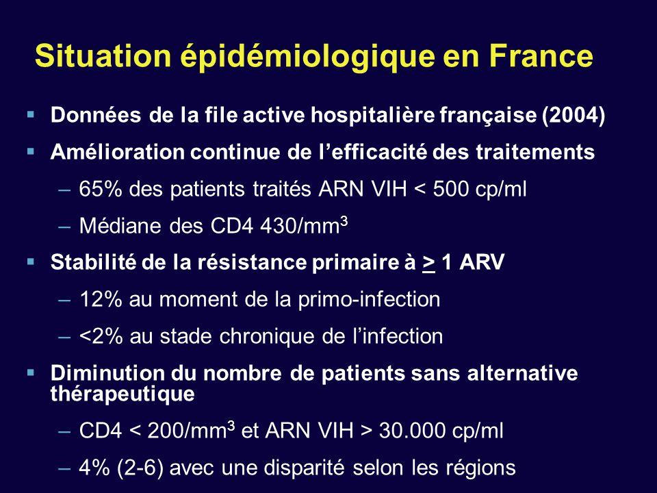 Situation épidémiologique en France  Données de la file active hospitalière française (2004)  Amélioration continue de l'efficacité des traitements
