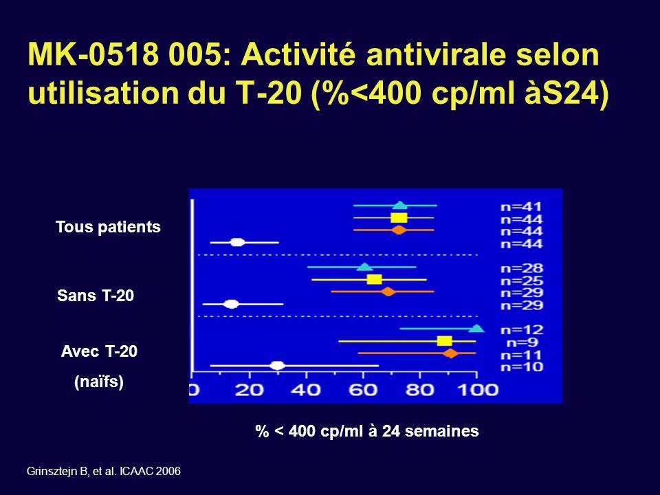 Inhibiteur d'intégrase : GS-9137  10 jours de monothérapie  N = 40 patients  Naïfs de traitment ou sans traitement  Randomisation 1:1 vs placebo  Doses –200 mg BID –400 mg BID –800 mg QD –800 mg BID –50 mg/RTV 100 mg QD  Pas d'effets indésirables sévères  Une prise par jour avec boost de ritonavir actuellement à l'étude DeJesus E, et al.