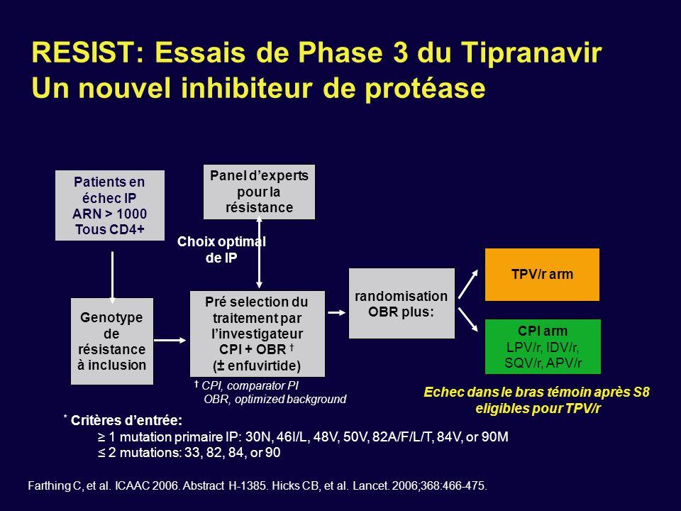 RESIST: Charge virale < 50 copies/mL à 96 semaines 0 081624324048 20 40 60 80 100 22.8% 10.2% Patients avec ARN HIV-1 < 50 copies/mL (%) TPV/r (n = 746) CPI/r (n = 737) ITT: NC=F Farthing C, et al.