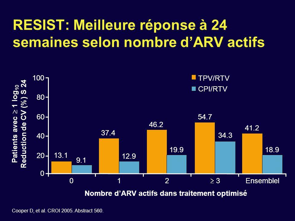 Cooper D, et al. CROI 2005. Abstract 560. TPV/RTV CPI/RTV Nombre d'ARV actifs dans traitement optimisé 0 20 40 60 80 100 Patients avec  1 log 10 Redu