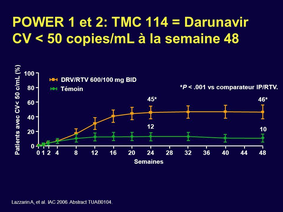 n = 120 POWER 1 et 2: CV < 50 copies/mL à la semaine 48 selon les sous-groupes Avec T-20(Naïf) Sans T-20 ≥ 3 mutations primaires IP 0 ARV actif Tous Patients avec CV < 50 copies/mL à semaine 48 (ITT, NC = F) (%) 020406080100 Lazzarin A, et al.