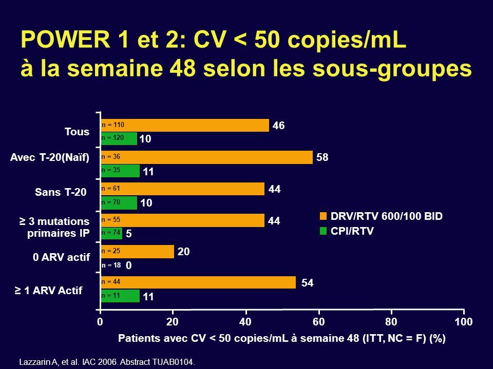 n = 120 POWER 1 et 2: CV < 50 copies/mL à la semaine 48 selon les sous-groupes Avec T-20(Naïf) Sans T-20 ≥ 3 mutations primaires IP 0 ARV actif Tous P
