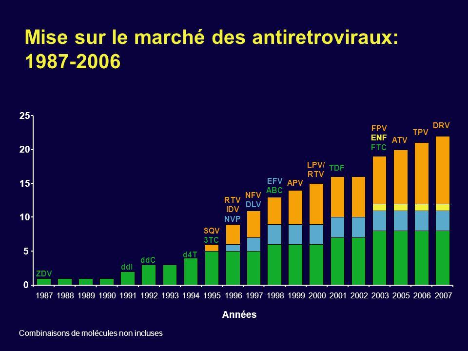 Mise sur le marché des antiretroviraux: 1987-2006 ZDV ddI ddC d4T SQV 3TC RTV IDV NVP NFV DLV EFV ABC APV LPV/ RTV TDF ATV TPV DRV Combinaisons de mol
