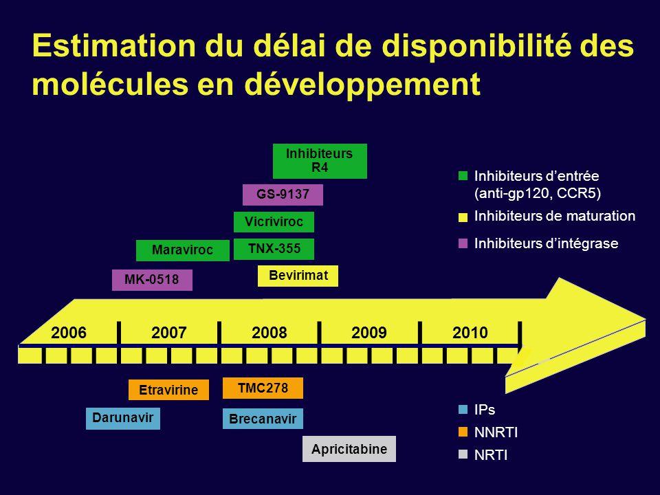Estimation du délai de disponibilité des molécules en développement Bevirimat IPs NNRTI NRTI Inhibiteurs de maturation Maraviroc GS-9137 TMC278 Etravi