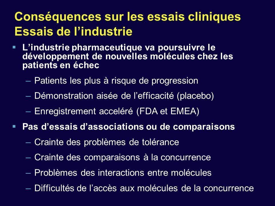 Conséquences sur les essais cliniques Essais de l'industrie  L'industrie pharmaceutique va poursuivre le développement de nouvelles molécules chez le