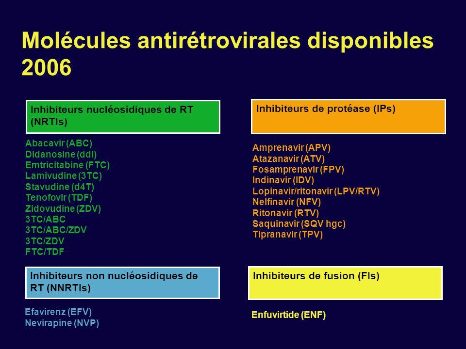 Molécules antirétrovirales disponibles 2006 Inhibiteurs non nucléosidiques de RT (NNRTIs) Efavirenz (EFV) Nevirapine (NVP) Inhibiteurs de protéase (IP