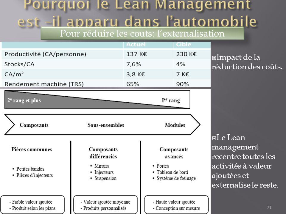 21 Pour réduire les couts: l'externalisation  Impact de la réduction des coûts.  Le Lean management recentre toutes les activités à valeur ajoutées