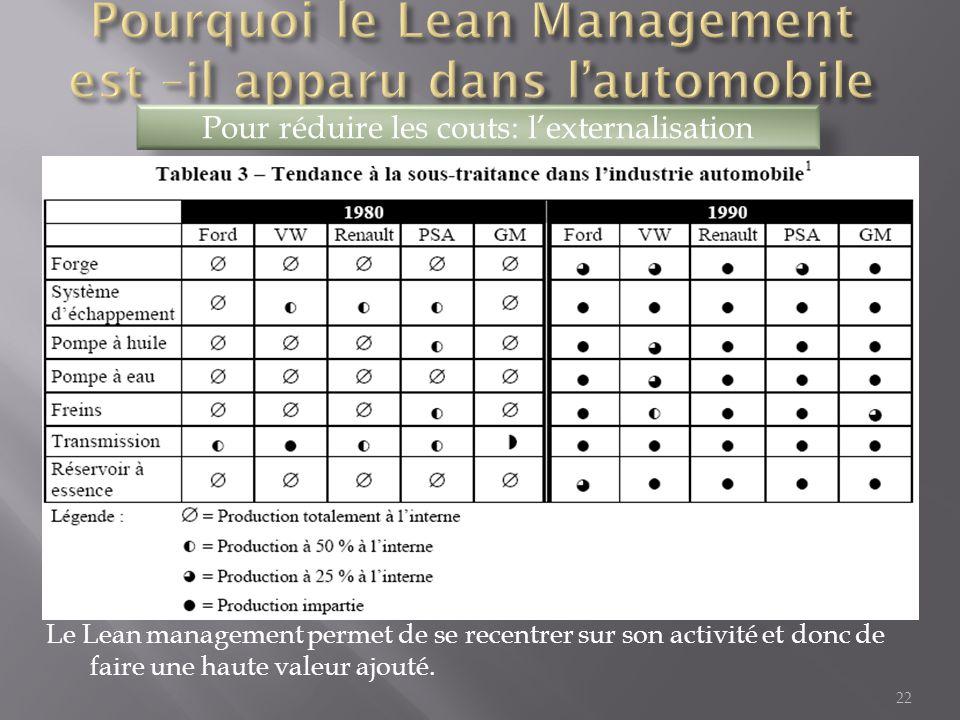 22 Pour réduire les couts: l'externalisation Le Lean management permet de se recentrer sur son activité et donc de faire une haute valeur ajouté.