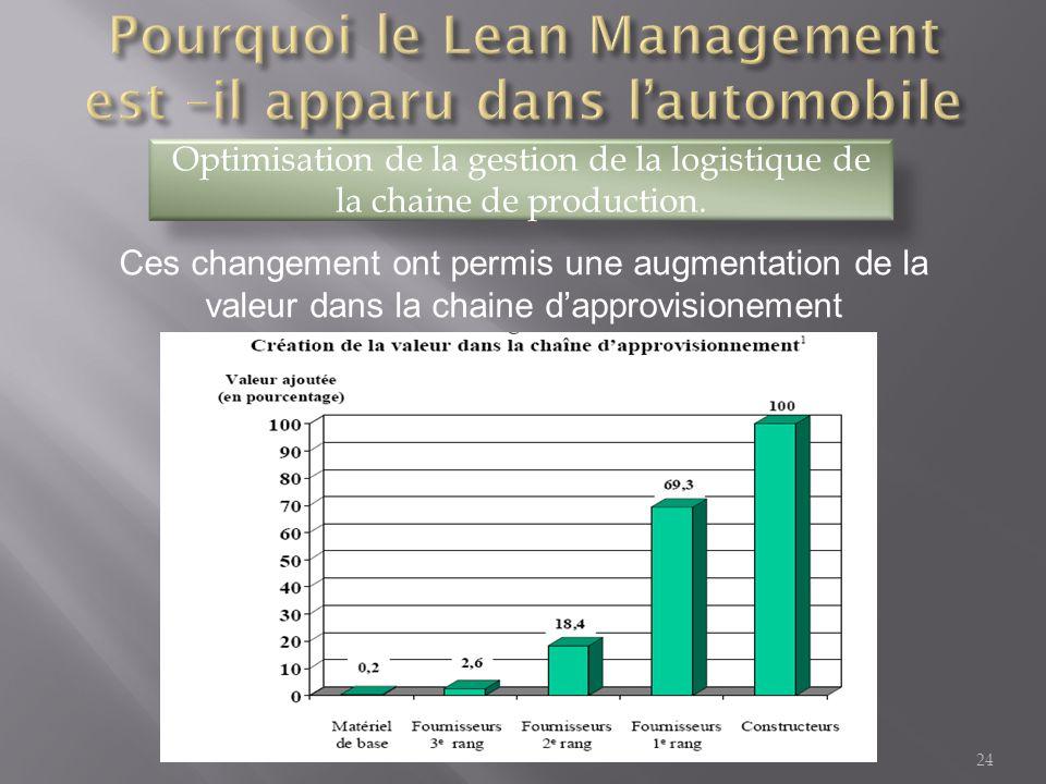 24 Optimisation de la gestion de la logistique de la chaine de production. Ces changement ont permis une augmentation de la valeur dans la chaine d'ap