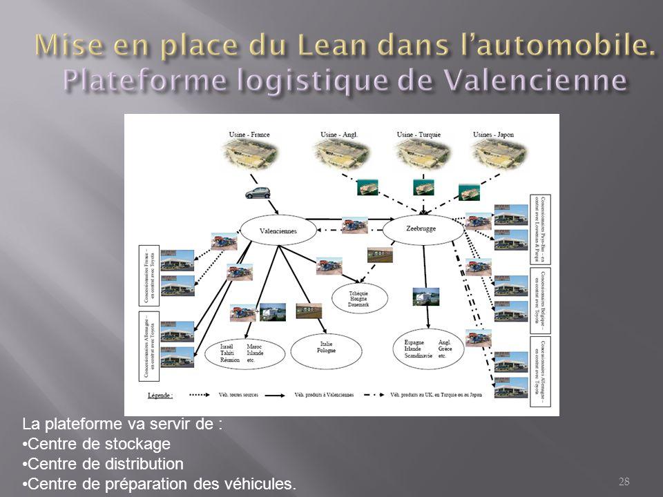 28 La plateforme va servir de : •Centre de stockage •Centre de distribution •Centre de préparation des véhicules.