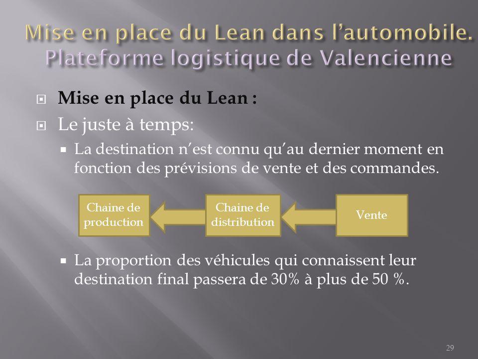  Mise en place du Lean :  Le juste à temps:  La destination n'est connu qu'au dernier moment en fonction des prévisions de vente et des commandes.