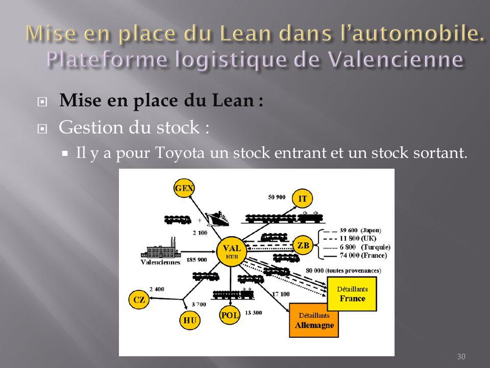  Mise en place du Lean :  Gestion du stock :  Il y a pour Toyota un stock entrant et un stock sortant. 30
