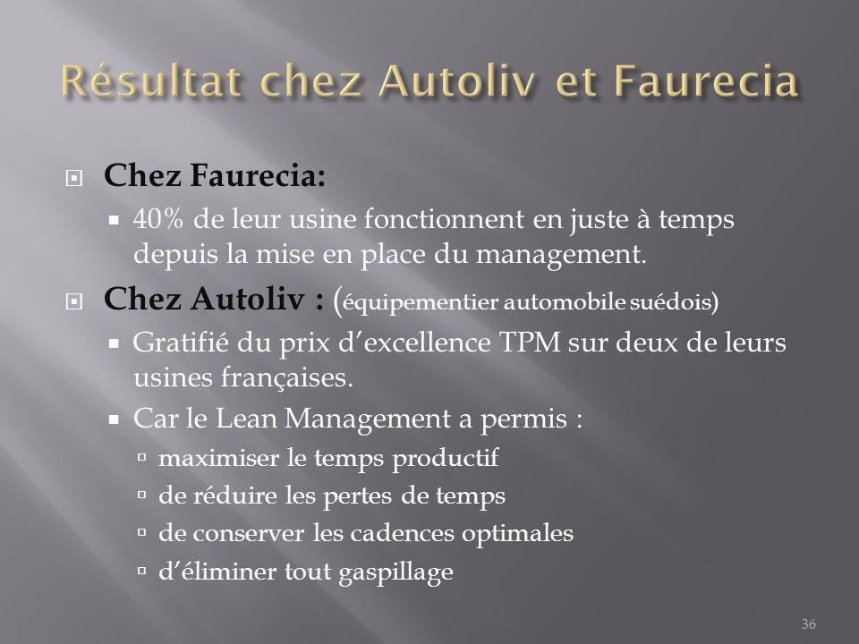 36  Chez Faurecia:  40% de leur usine fonctionnent en juste à temps depuis la mise en place du management.  Chez Autoliv : ( équipementier automobi