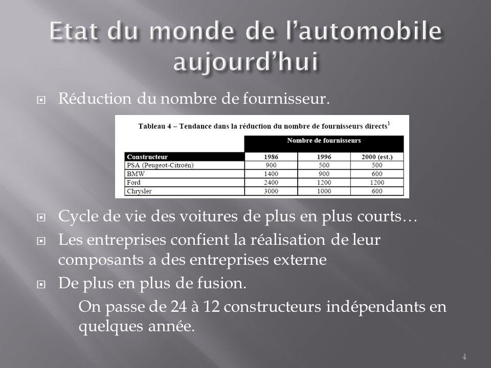 4  Réduction du nombre de fournisseur.  Cycle de vie des voitures de plus en plus courts…  Les entreprises confient la réalisation de leur composan