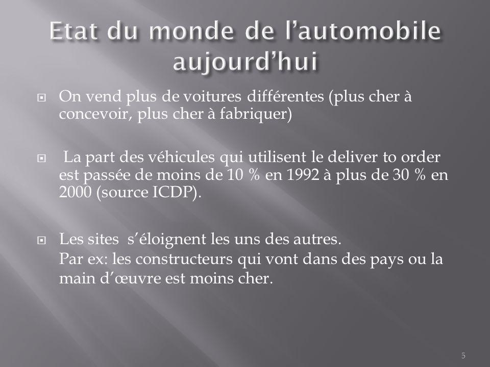 5  On vend plus de voitures différentes (plus cher à concevoir, plus cher à fabriquer)  La part des véhicules qui utilisent le deliver to order est