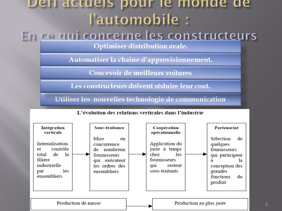 8 Optimiser distribution avale. Automatiser la chaine d'approvisionnement. Concevoir de meilleurs voitures Utiliser les nouvelles technologie de commu