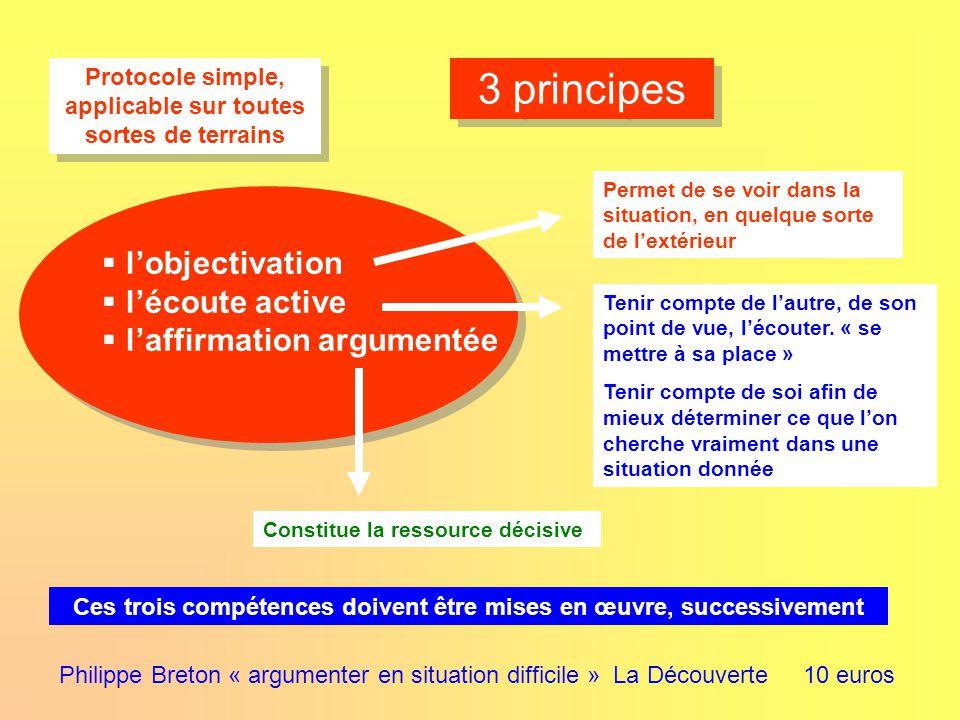 3 principes Protocole simple, applicable sur toutes sortes de terrains Philippe Breton « argumenter en situation difficile » La Découverte 10 euros Permet de se voir dans la situation, en quelque sorte de l'extérieur Tenir compte de l'autre, de son point de vue, l'écouter.
