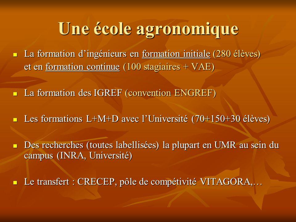 Un institut pour la formation  Recherches en sciences de l'éducation (didactique professionnelle, évaluation,…)  Développement de ressources pédagogiques et des dispositifs (ex FOAD)  Actions d'appui aux établissements d'enseignement agricole (France entière)  Formations des enseignants et des cadres de l'enseignement de l'enseignement