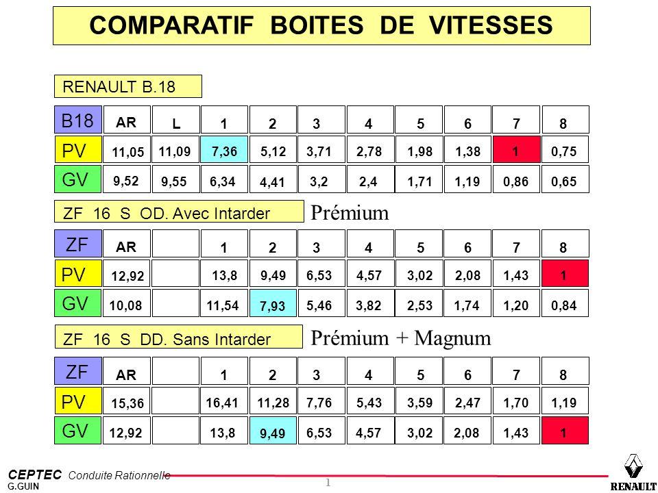 CEPTEC Conduite Rationnelle 1 G.GUIN COMPARATIF BOITES DE VITESSES B18 L AR 13254678 PV 11,09 11,05 7,363,715,121,982,781,3810,75 GV 9,55 9,52 6,343,2