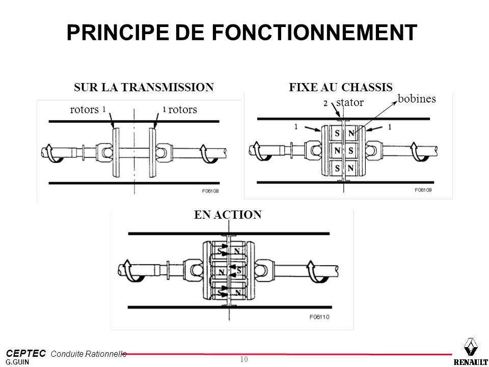 CEPTEC Conduite Rationnelle 10 G.GUIN rotors stator bobines SUR LA TRANSMISSIONFIXE AU CHASSIS EN ACTION PRINCIPE DE FONCTIONNEMENT