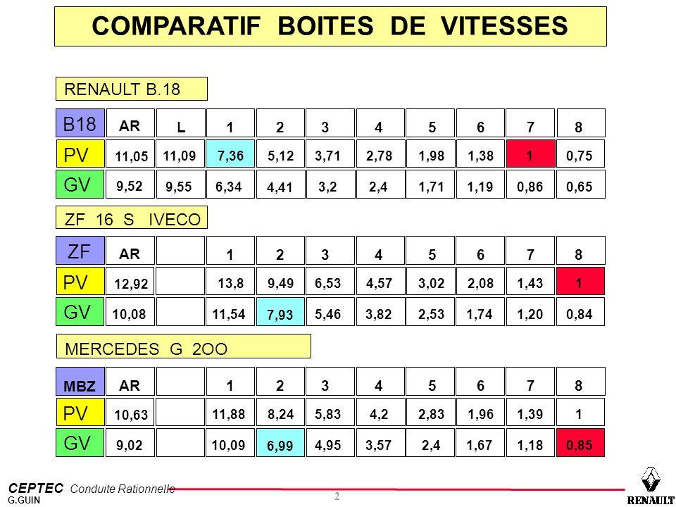 CEPTEC Conduite Rationnelle 2 G.GUIN