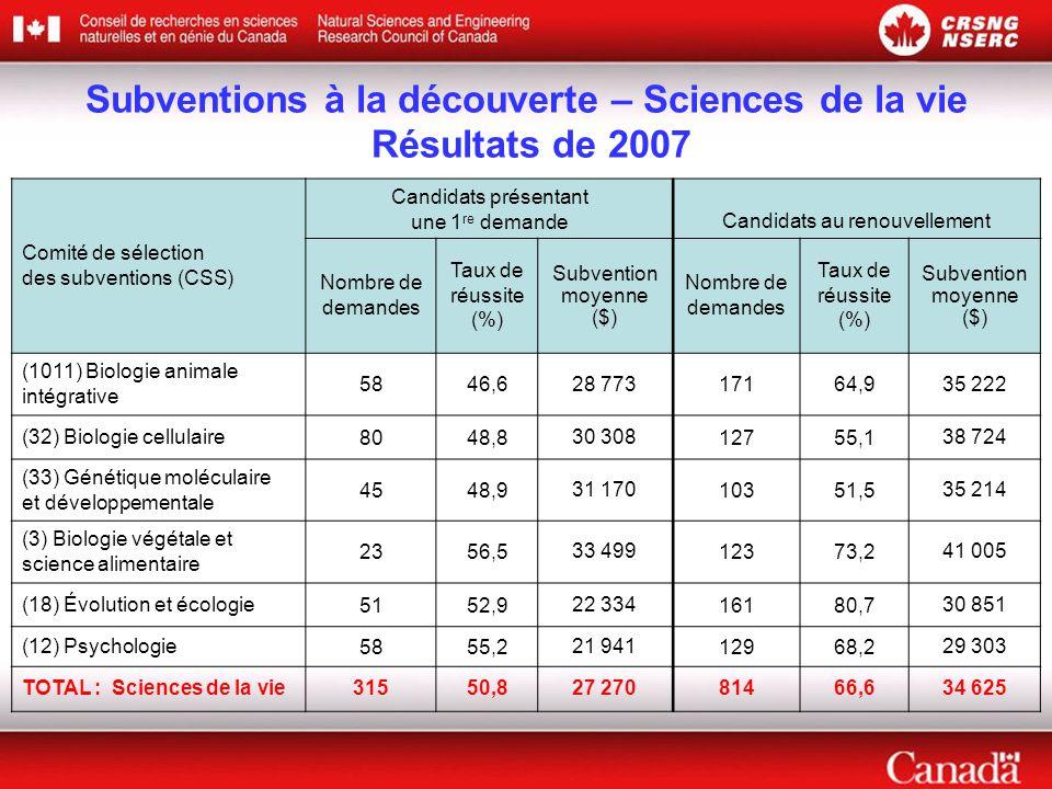 Comité de sélection des subventions (CSS) Candidats présentant une 1 re demande Candidats au renouvellement Nombre de demandes Taux de réussite (%) Subvention moyenne ($) Nombre de demandes Taux de réussite (%) Subvention moyenne ($) (1011) Biologie animale intégrative 5846,628 77317164,935 222 (32) Biologie cellulaire8048,830 30812755,138 724 (33) Génétique moléculaire et développementale 4548,931 17010351,535 214 (3) Biologie végétale et science alimentaire 2356,533 49912373,241 005 (18) Évolution et écologie5152,922 33416180,730 851 (12) Psychologie5855,221 94112968,229 303 TOTAL : Sciences de la vie31550,827 27081466,634 625 Subventions à la découverte – Sciences de la vie Résultats de 2007
