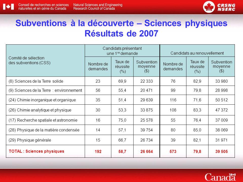 Comité de sélection des subventions (CSS) Candidats présentant une 1 re demande Candidats au renouvellement Nombre de demandes Taux de réussite (%) Subvention moyenne ($) Nombre de demandes Taux de réussite (%) Subvention moyenne ($) (8) Sciences de la Terre solide2369,922 3337682,933 980 (9) Sciences de la Terre : environnement5655,420 4719979,828 998 (24) Chimie inorganique et organique3551,429 63911671,650 512 (26) Chimie analytique et physique3053,333 87510883,347 372 (17) Recherche spatiale et astronomie1675,025 5785576,437 009 (28) Physique de la matière condensée1457,139 7548085,038 069 (29) Physique générale1566,726 7343982,131 971 TOTAL : Sciences physiques19258,726 66457379,839 505 Subventions à la découverte – Sciences physiques Résultats de 2007