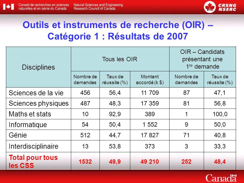 Outils et instruments de recherche (OIR) – Catégorie 1 : Résultats de 2007 Disciplines Tous les OIR OIR – Candidats présentant une 1 re demande Nombre de demandes Taux de réussite (%) Montant accordé (k $) Nombre de demandes Taux de réussite (%) Sciences de la vie 45656,411 7098747,1 Sciences physiques 48748,317 3598156,8 Maths et stats 1092,93891100,0 Informatique 5450,41 552950,0 Génie 51244,717 8277140,8 Interdisciplinaire 1353,8373333,3 Total pour tous les CSS 153249,949 21025248,4