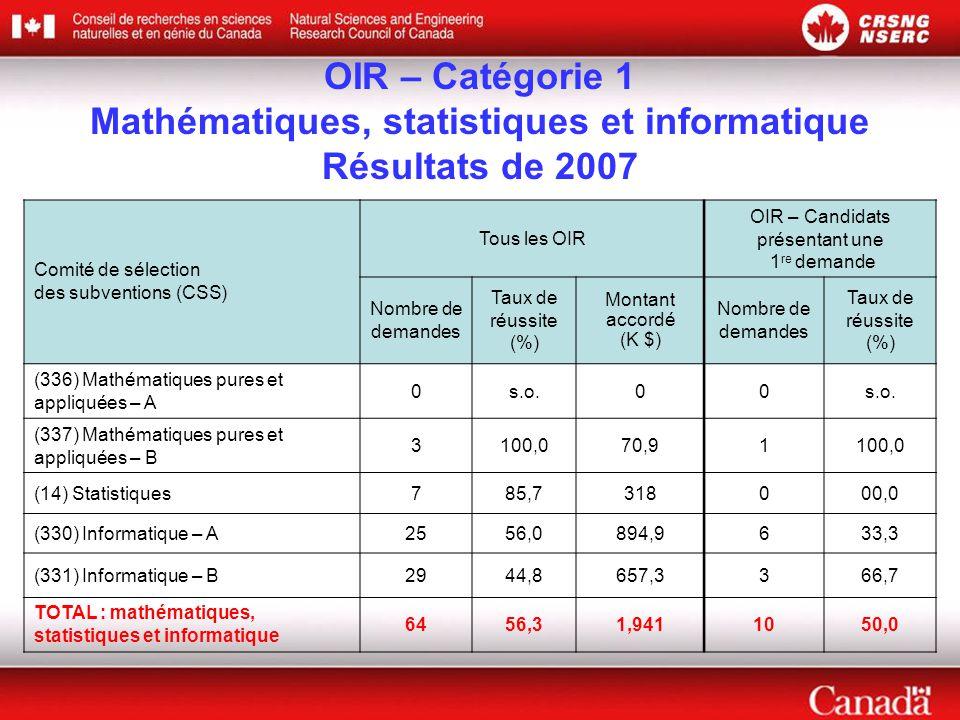 OIR – Catégorie 1 Mathématiques, statistiques et informatique Résultats de 2007 Comité de sélection des subventions (CSS) Tous les OIR OIR – Candidats présentant une 1 re demande Nombre de demandes Taux de réussite (%) Montant accordé (K $) Nombre de demandes Taux de réussite (%) (336) Mathématiques pures et appliquées – A 0s.o.00 (337) Mathématiques pures et appliquées – B 3100,070,91100,0 (14) Statistiques785,7318000,0 (330) Informatique – A2556,0894,9633,3 (331) Informatique – B2944,8657,3366,7 TOTAL : mathématiques, statistiques et informatique 6456,31,9411050,0