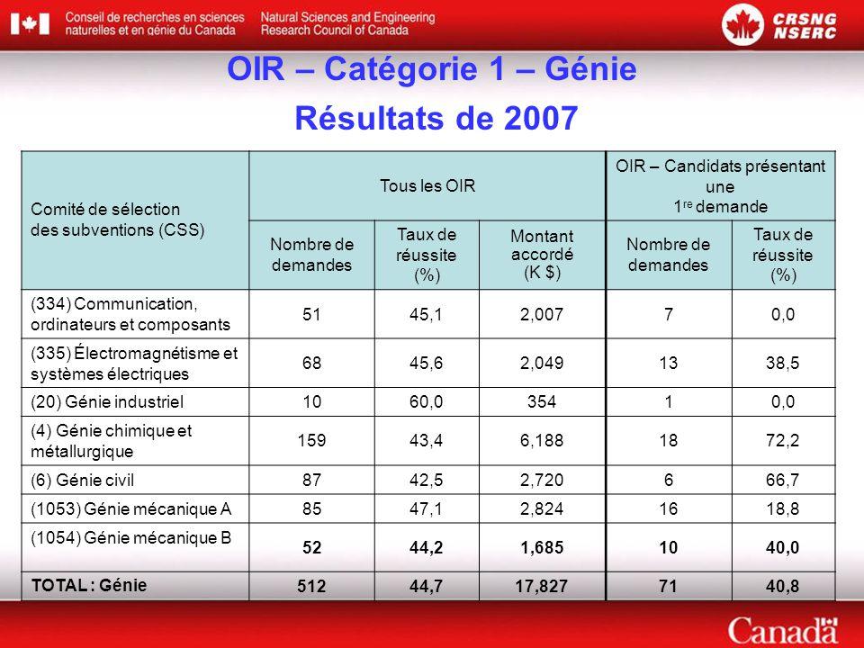 OIR – Catégorie 1 – Génie Résultats de 2007 Comité de sélection des subventions (CSS) Tous les OIR OIR – Candidats présentant une 1 re demande Nombre de demandes Taux de réussite (%) Montant accordé (K $) Nombre de demandes Taux de réussite (%) (334) Communication, ordinateurs et composants 5145,12,00770,0 (335) Électromagnétisme et systèmes électriques 6845,62,0491338,5 (20) Génie industriel1060,035410,0 (4) Génie chimique et métallurgique 15943,46,1881872,2 (6) Génie civil8742,52,720666,7 (1053) Génie mécanique A8547,12,8241618,8 (1054) Génie mécanique B 5244,21,6851040,0 TOTAL : Génie51244,717,8277140,8