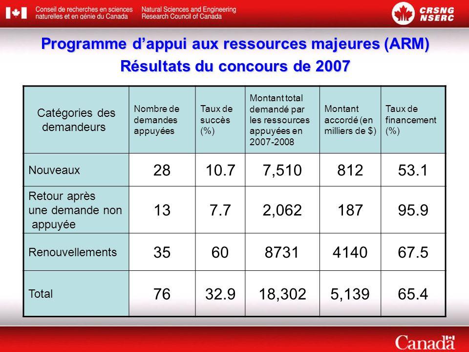 Programme d'appui aux ressources majeures (ARM) Résultats du concours de 2007 Catégories des demandeurs Nombre de demandes appuyées Taux de succès (%) Montant total demandé par les ressources appuyées en 2007-2008 Montant accordé (en milliers de $) Taux de financement (%) Nouveaux 2810.77,51081253.1 Retour après une demande non appuyée 137.72,06218795.9 Renouvellements 35608731414067.5 Total 7632.918,3025,13965.4