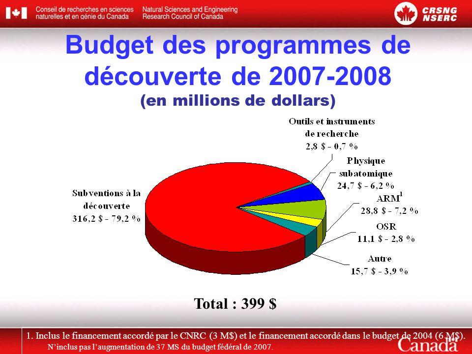 Total : 399 $ Budget des programmes de découverte de 2007-2008 (en millions de dollars) 1.