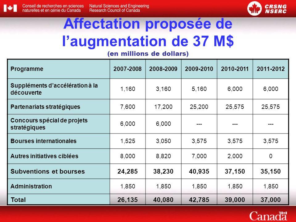 Affectation proposée de l'augmentation de 37 M$ (en millions de dollars) Programme2007-20082008-20092009-20102010-20112011-2012 Suppléments d'accélération à la découverte 1,1603,1605,1606,000 Partenariats stratégiques7,60017,20025,20025,575 Concours spécial de projets stratégiques 6,000 --- Bourses internationales1,5253,0503,575 Autres initiatives ciblées8,0008,8207,0002,0000 Subventions et bourses24,28538,23040,93537,15035,150 Administration1,850 Total26,13540,08042,78539,00037,000