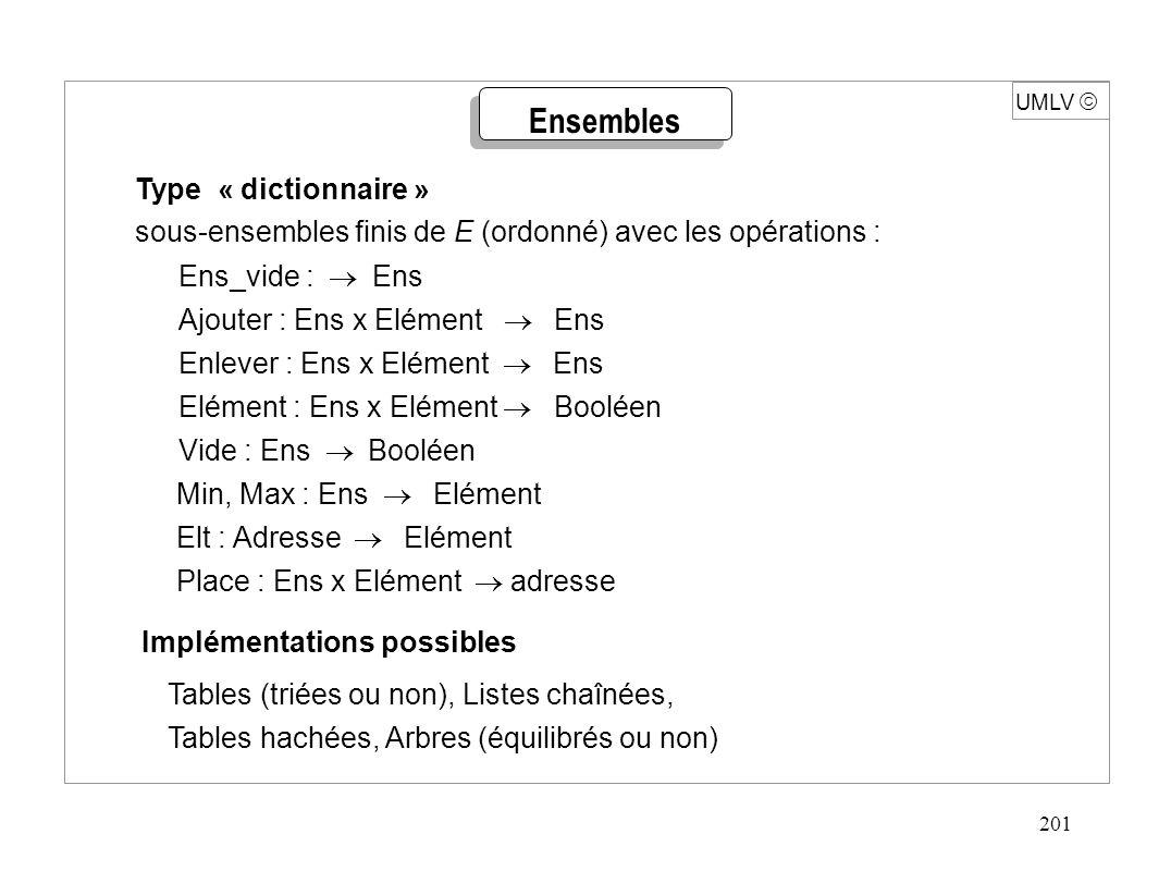 201 UMLV  Type « dictionnaire » sous-ensembles finis de E (ordonné) avec les opérations : Ens_vide :  Ens Ajouter : Ens x Elément  Ens Enlever : Ens x Elément  Ens Elément : Ens x Elément  Booléen Vide : Ens  Booléen Min, Max : Ens  Elément Elt : Adresse  Elément Place : Ens x Elément  adresse Implémentations possibles Tables (triées ou non), Listes chaînées, Tables hachées, Arbres (équilibrés ou non) Ensembles