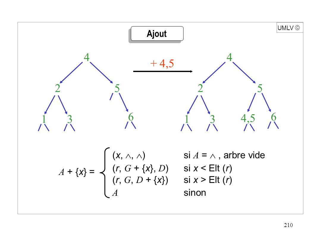 210 UMLV  A + {x} = (x, ,  ) si A = , arbre vide (r, G + {x}, D )si x < Elt (r) (r, G, D + {x})si x > Elt (r) A sinon Ajout 1 2 3 4 5 6 + 4,5 1 2 3 4 5 6 4,5
