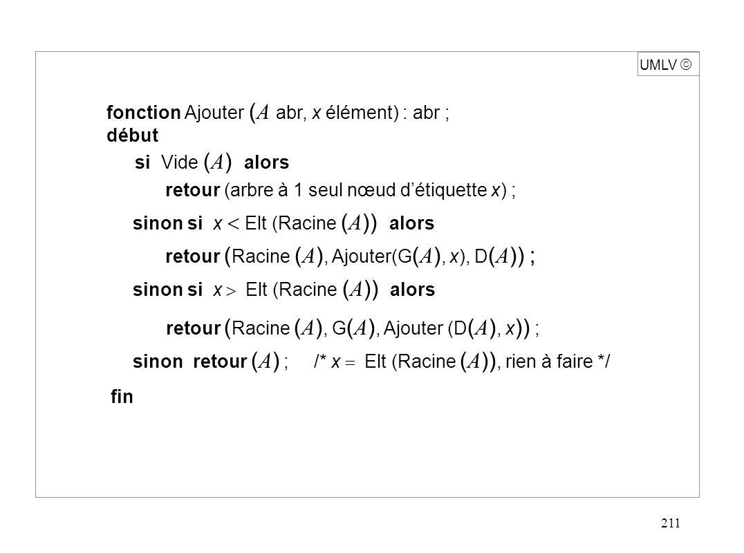 211 UMLV  fonction Ajouter ( A abr, x élément) : abr ; début si Vide ( A ) alors retour (arbre à 1 seul nœud d'étiquette x) ; sinon si x  Elt (Racine ( A )) alors retour ( Racine ( A ), Ajouter(G ( A ), x), D ( A )) ; sinon si x  Elt (Racine ( A )) alors retour ( Racine ( A ), G ( A ), Ajouter (D ( A ), x )) ; sinon retour ( A ) ; /* x  Elt (Racine ( A )), rien à faire */ fin
