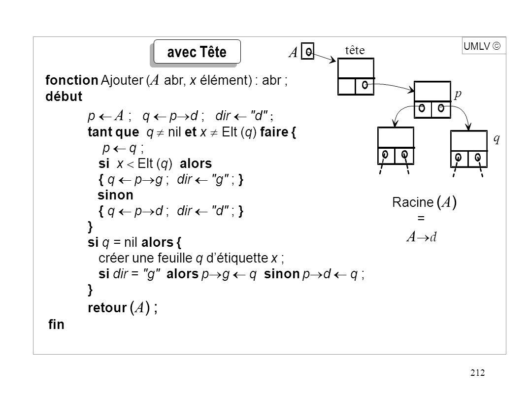 212 UMLV  p  A ; q  p  d ; dir  d  tant que q  nil et x  Elt (q) faire { p  q ; si x  Elt (q) alors { q  p  g ; dir  g ; }  sinon { q  p  d ; dir  d ; } } si q = nil alors { créer une feuille q d'étiquette x ; si dir = g alors p  g  q sinon p  d  q ; } retour ( A ) ; fin fonction Ajouter ( A abr, x élément) : abr ; début Racine ( A ) = A  d A tête p q avec Tête