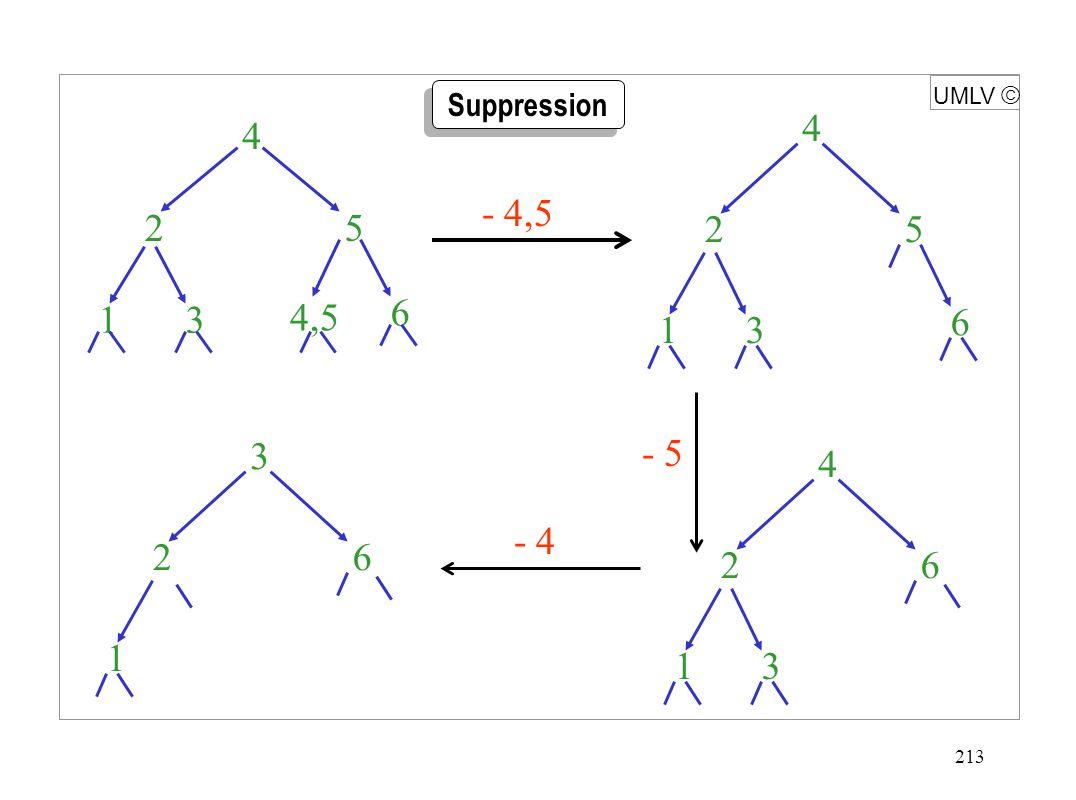 213 UMLV  Suppression 1 2 3 4 5 6 - 4,5 1 2 3 4 5 6 4,5 1 2 3 4 6 - 5 - 4 1 2 3 6