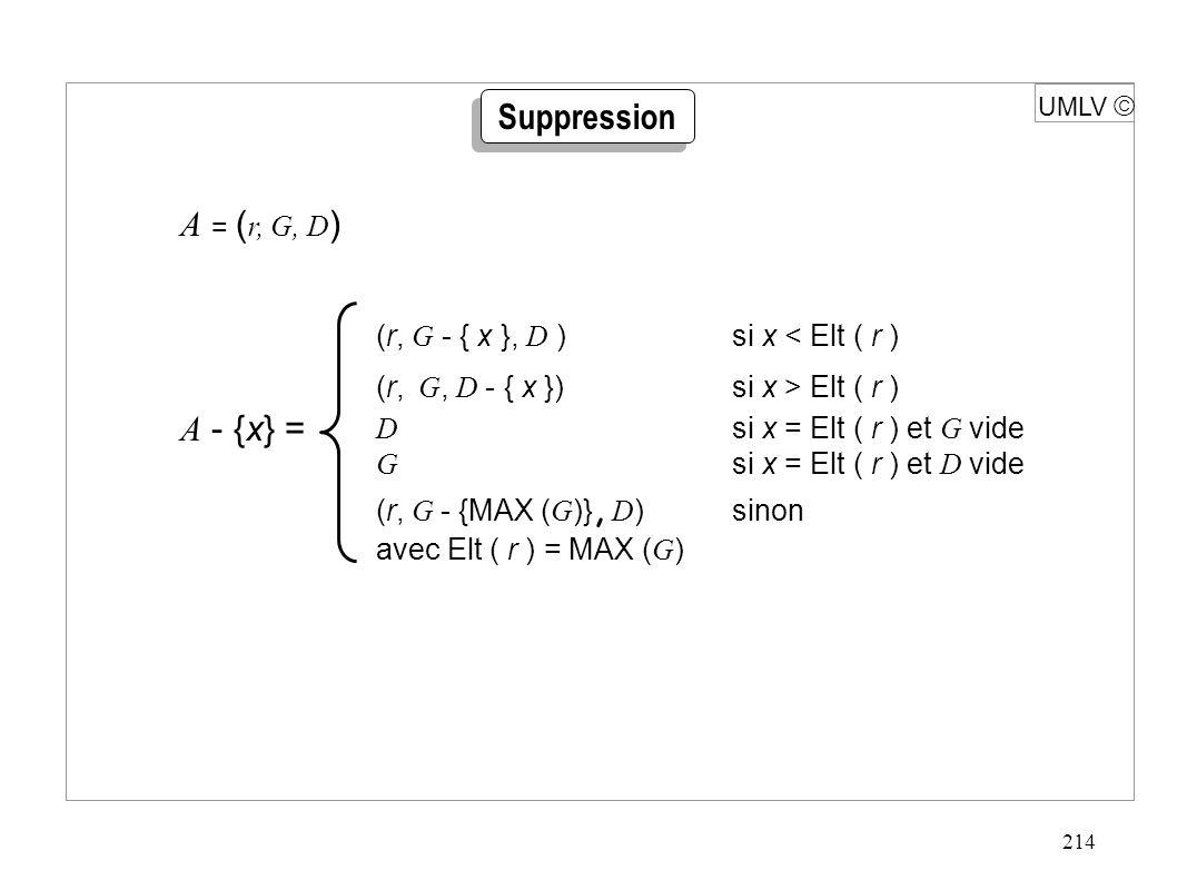 214 UMLV  A - {x} = (r, G - { x }, D )si x < Elt ( r ) (r, G, D - { x })si x > Elt ( r ) D si x = Elt ( r ) et G vide G si x = Elt ( r ) et D vide (r, G - {MAX ( G )}, D ) sinon avec Elt ( r ) = MAX ( G ) Suppression A = ( r, G, D )